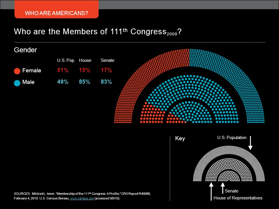 WHO ARE AMERICANS? Who are the Members of 111 th Congress 2009 ? U.S. Pop. 51% 49% Female Male House 15% 85% Senate 17% 83% Gender U.S. Population Key