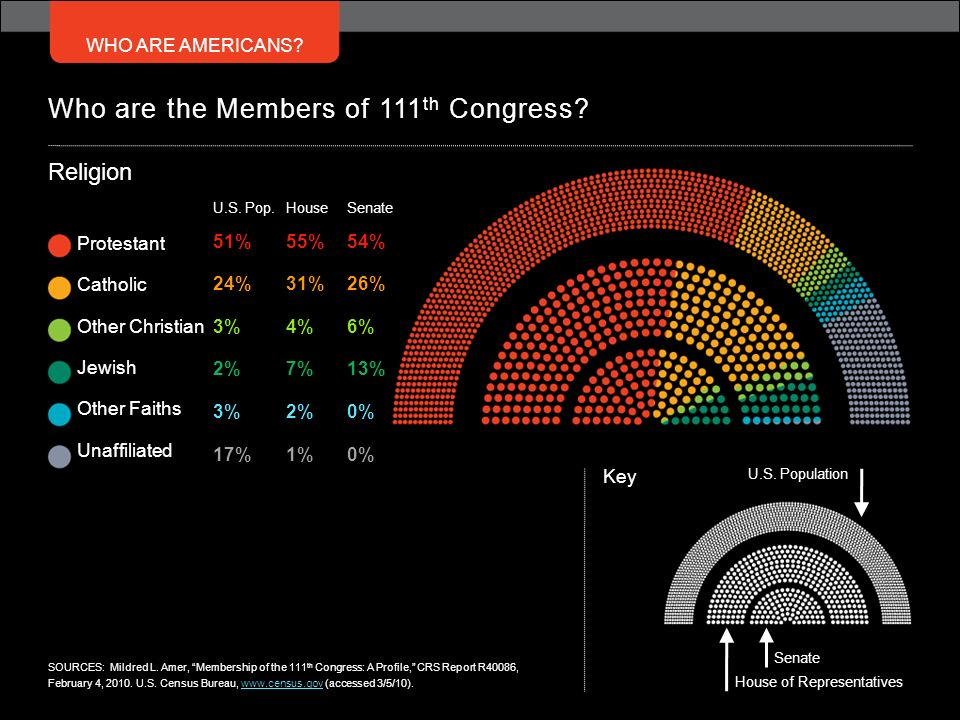 WHO ARE AMERICANS? Who are the Members of 111 th Congress? U.S. Pop. 51% 24% 3% 2% 3% 17% Protestant Catholic Other Christian Jewish Other Faiths Unaf