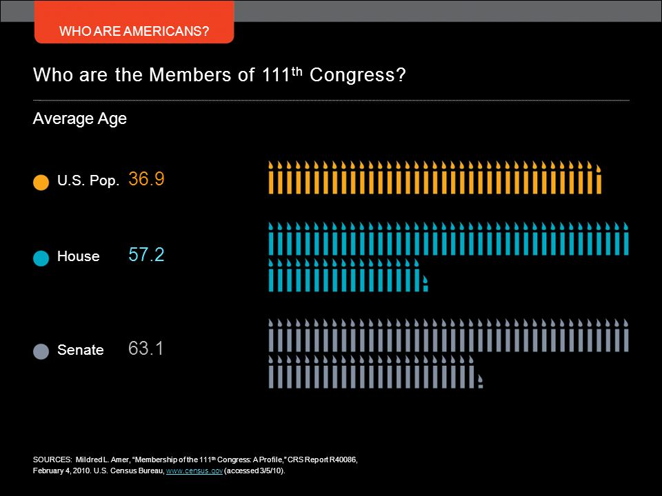 WHO ARE AMERICANS? Who are the Members of 111 th Congress? Average Age SOURCES: Mildred L. Amer, Membership of the 111 th Congress: A Profile, CRS Rep