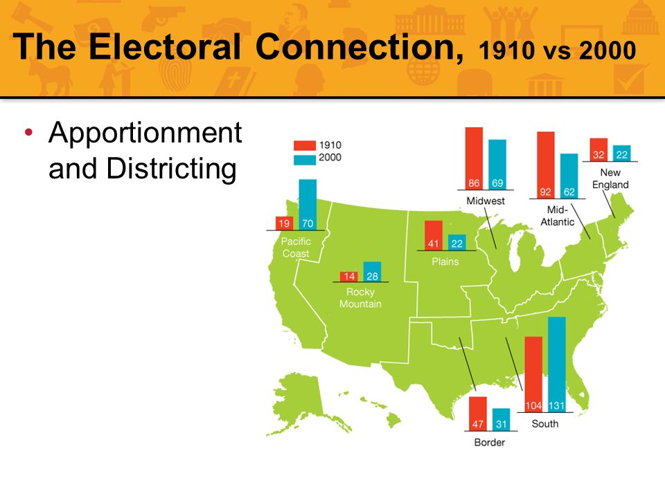 The Electoral Connection, 1910 vs 2000 Apportionment and Districting
