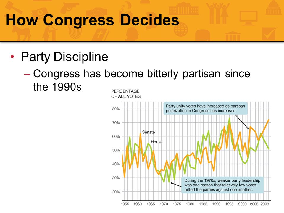 How Congress Decides Party Discipline –Congress has become bitterly partisan since the 1990s