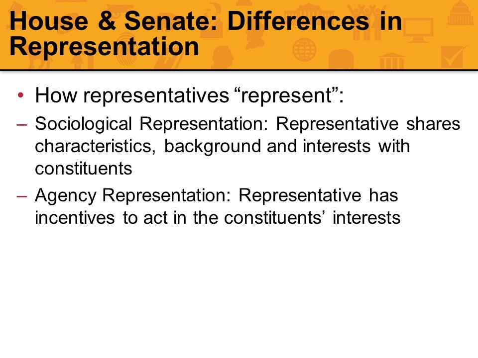 House & Senate: Differences in Representation How representatives represent: –Sociological Representation: Representative shares characteristics, back