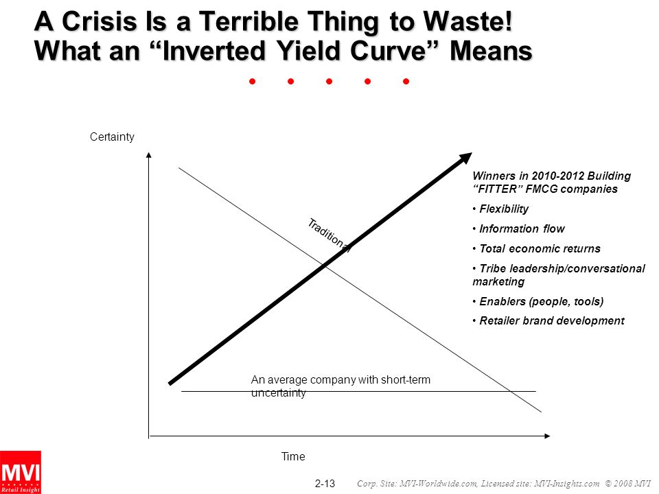 2-13 Corp. Site: MVI-Worldwide.com, Licensed site: MVI-Insights.com © 2008 MVI A Crisis Is a Terrible Thing to Waste! What an Inverted Yield Curve Mea