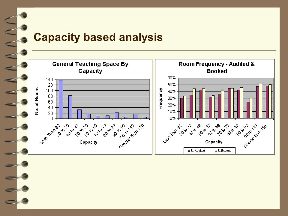 Capacity based analysis