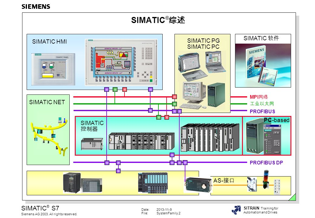 Date:2013-11-9 File:SystemFamily.2 SIMATIC ® S7 Siemens AG 2003.