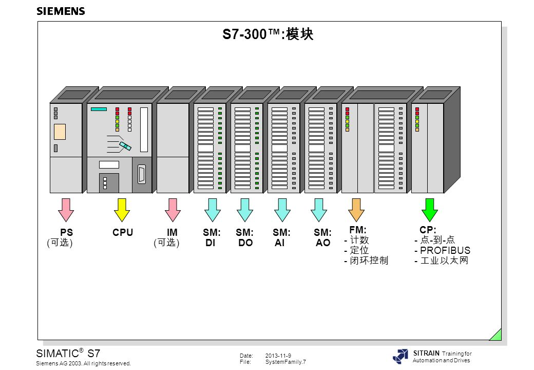 Date:2013-11-9 File:SystemFamily.7 SIMATIC ® S7 Siemens AG 2003.