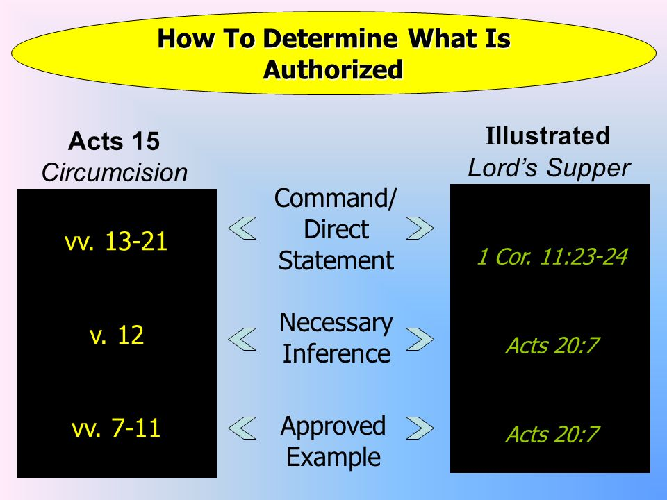 How To Determine What Is Authorized Command/ Direct Statement Necessary Inference vv.