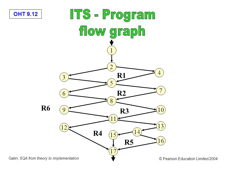 OHT 9.12 Galin, SQA from theory to implementation © Pearson Education Limited 2004 3 6 9 12 5 2 1 8 11 15 4 17 7 16 10 13 14 R1 R2 R3 R5 R4 R6