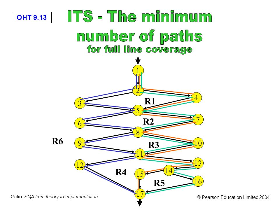 OHT 9.13 Galin, SQA from theory to implementation © Pearson Education Limited 2004 3 6 9 12 5 2 1 8 11 15 4 17 7 16 10 13 14 R1 R2 R3 R5 R4 R6
