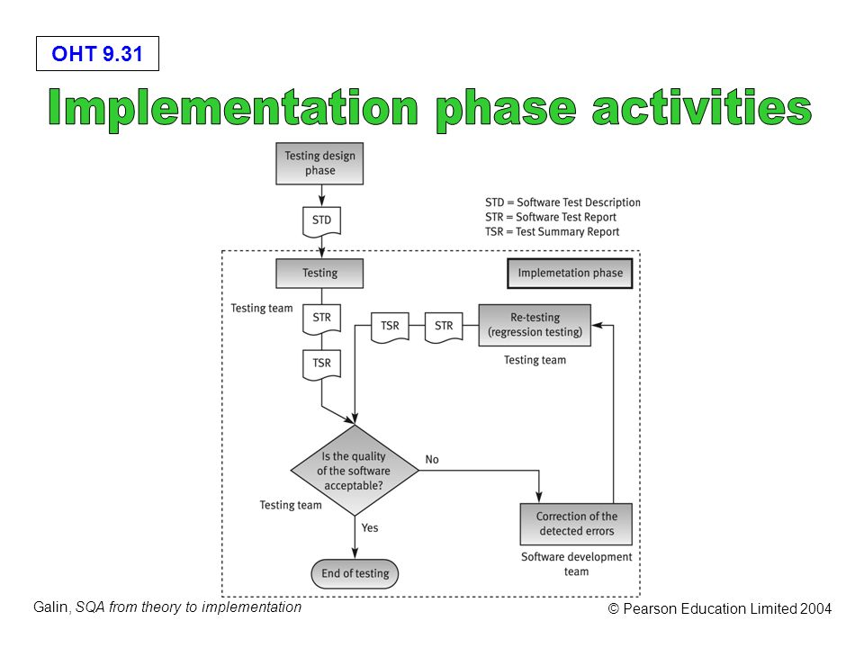 OHT 9.31 Galin, SQA from theory to implementation © Pearson Education Limited 2004
