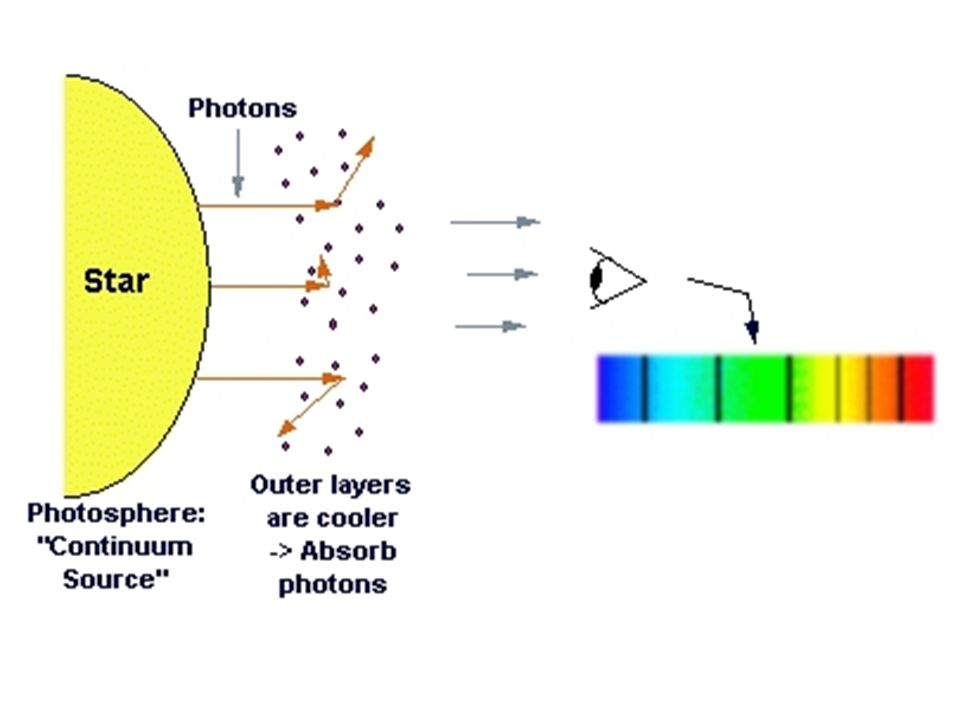 Heavy elements The most common element in the Universe is hydrogen In stars, fusion continues to make heavier and heavier elements up to iron When a star explodes in a supernova all the heavier elements are formed This is what you and I are made of – star dust!