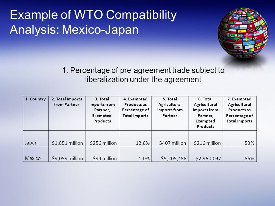 Example of WTO Compatibility Analysis: Mexico-Japan 1. Country2. Total Imports from Partner 3. Total Imports from Partner, Exempted Products 4. Exempt
