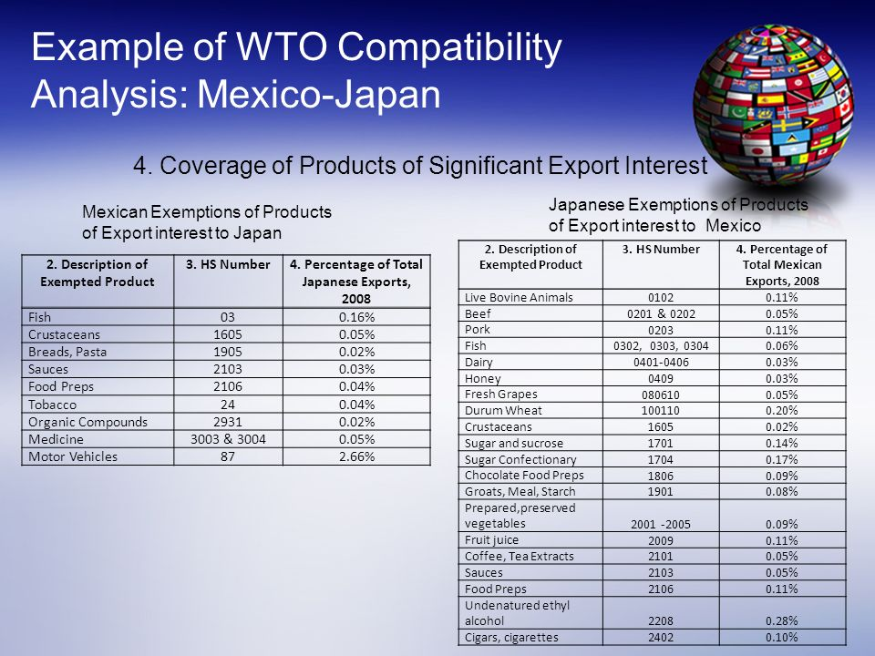 Example of WTO Compatibility Analysis: Mexico-Japan 4. Coverage of Products of Significant Export Interest Mexican Exemptions of Products of Export in