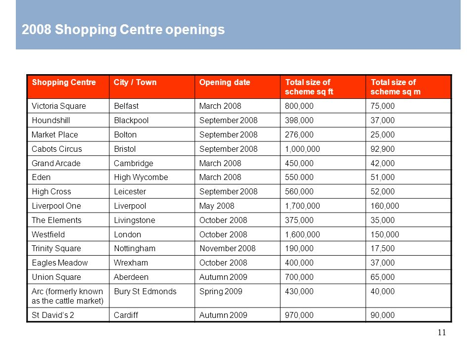 11 Shopping CentreCity / TownOpening dateTotal size of scheme sq ft Total size of scheme sq m Victoria SquareBelfastMarch 2008800,00075,000 Houndshill