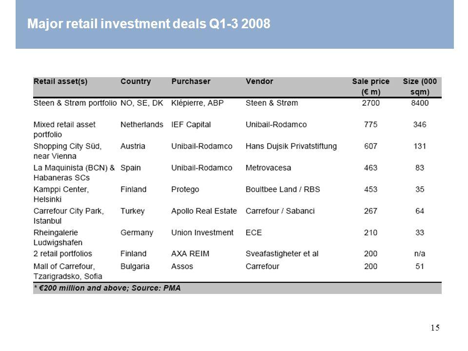 15 Major retail investment deals Q1-3 2008