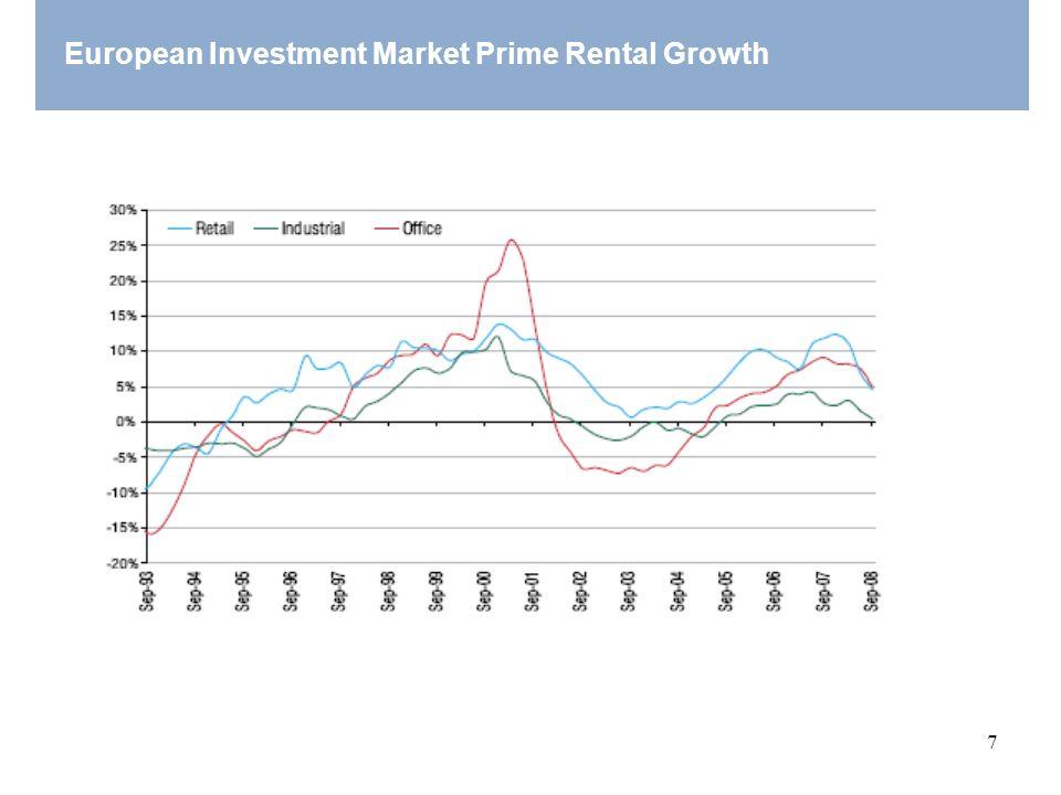 7 European Investment Market Prime Rental Growth