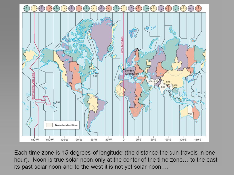 Each time zone is 15 degrees of longitude (the distance the sun travels in one hour). Noon is true solar noon only at the center of the time zone… to