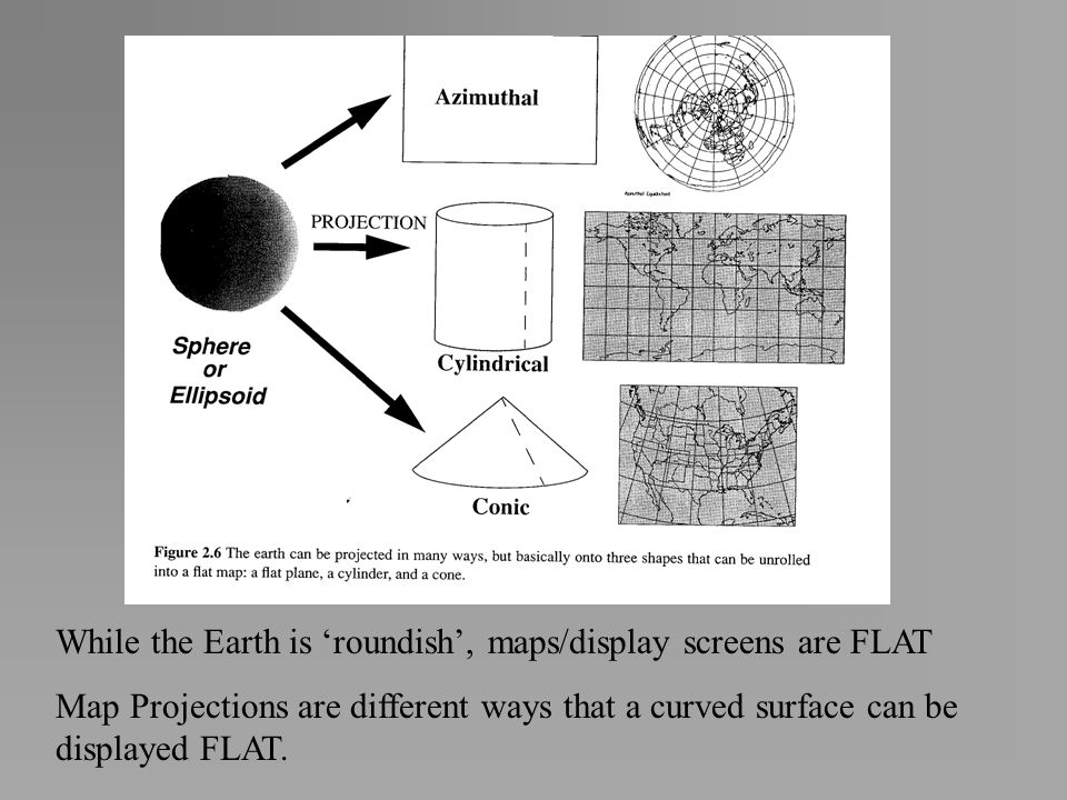 While the Earth is roundish, maps/display screens are FLAT Map Projections are different ways that a curved surface can be displayed FLAT.
