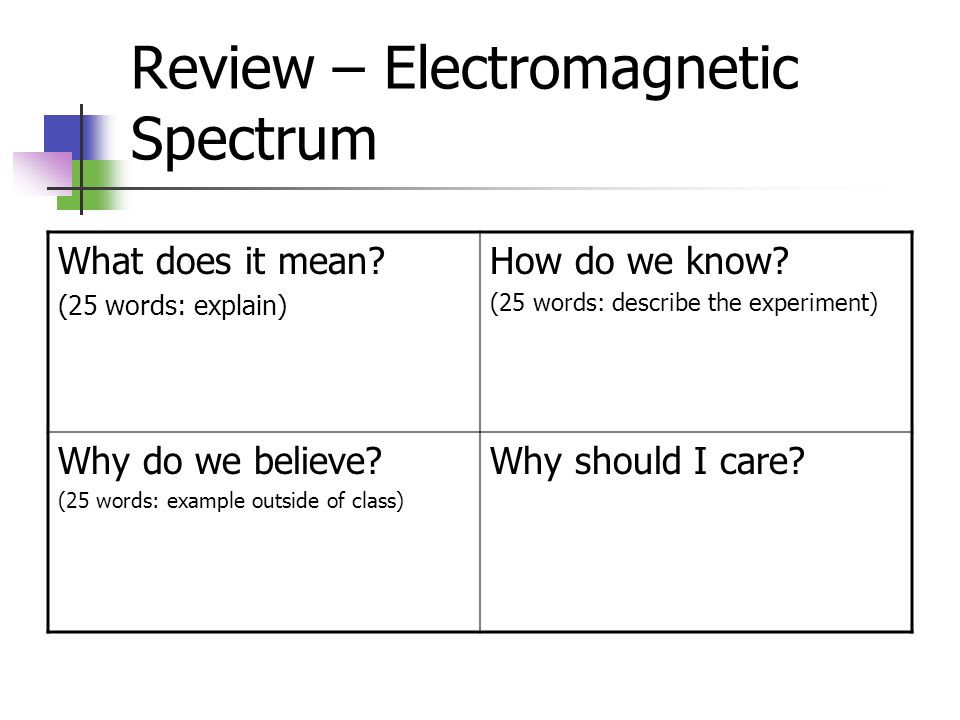 Review – Electromagnetic Spectrum What does it mean? (25 words: explain) How do we know? (25 words: describe the experiment) Why do we believe? (25 wo