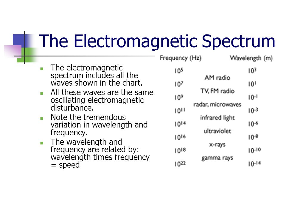 The Electromagnetic Spectrum The electromagnetic spectrum includes all the waves shown in the chart. All these waves are the same oscillating electrom