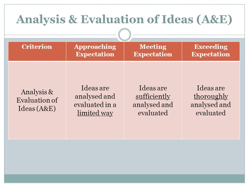 Analysis & Evaluation of Ideas (A&E) CriterionApproaching Expectation Meeting Expectation Exceeding Expectation Analysis & Evaluation of Ideas (A&E) I