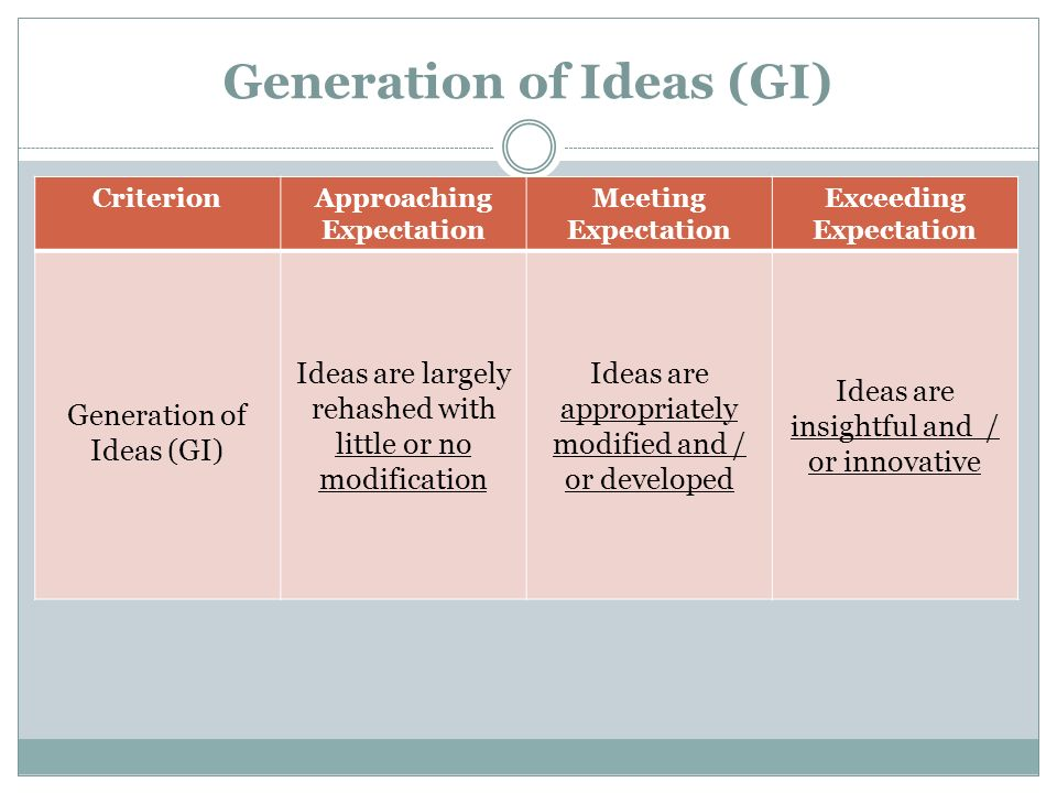 Generation of Ideas (GI) CriterionApproaching Expectation Meeting Expectation Exceeding Expectation Generation of Ideas (GI) Ideas are largely rehashe