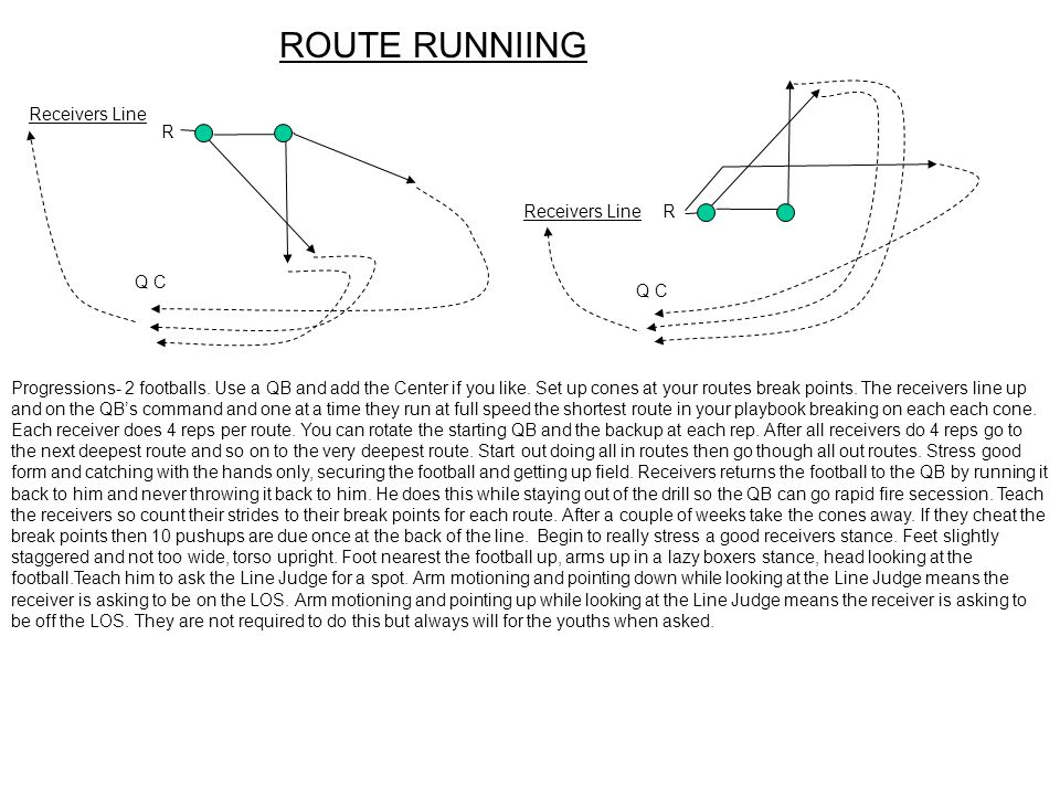 ROUTE RUNNIING Progressions- 2 footballs. Use a QB and add the Center if you like. Set up cones at your routes break points. The receivers line up and