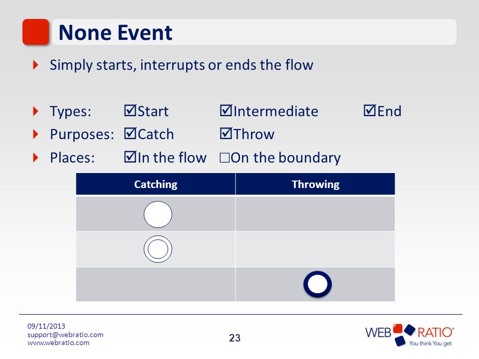 23 09/11/2013 support@webratio.com www.webratio.com None Event Simply starts, interrupts or ends the flow Types: Start Intermediate End Purposes: Catc
