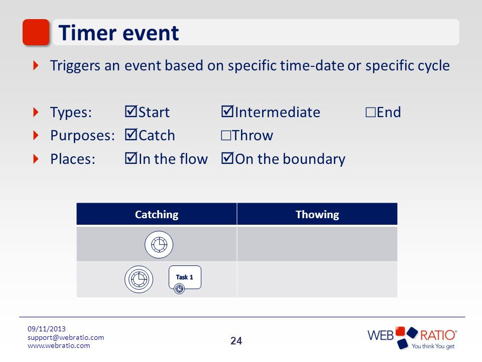 24 09/11/2013 support@webratio.com www.webratio.com Timer event Triggers an event based on specific time-date or specific cycle Types: Start Intermedi