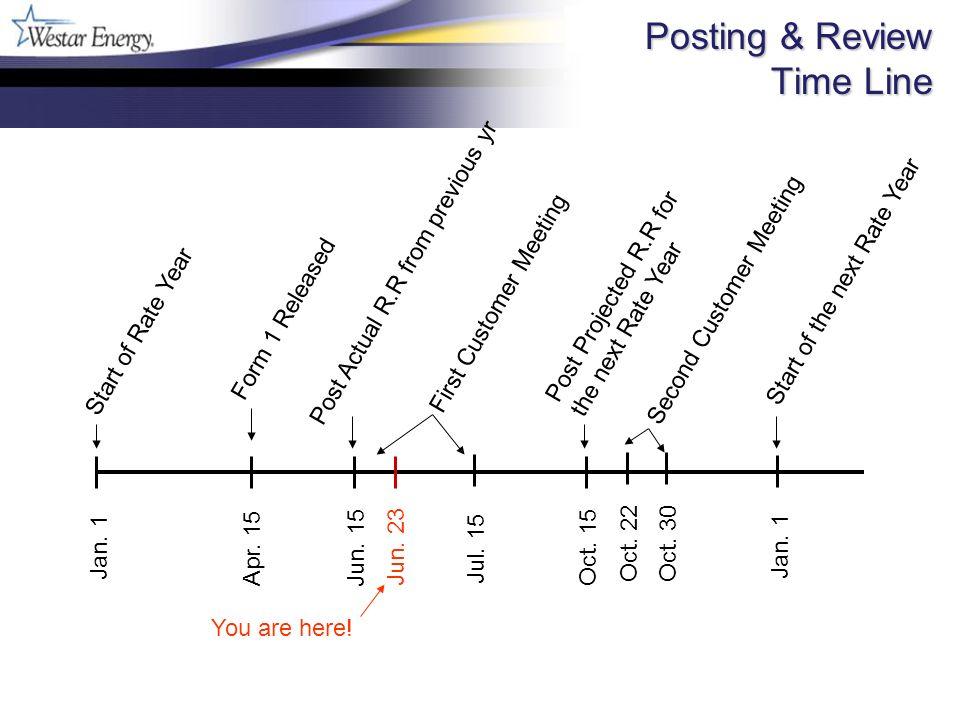 Posting & Review Time Line Posting & Review Time Line Jan.