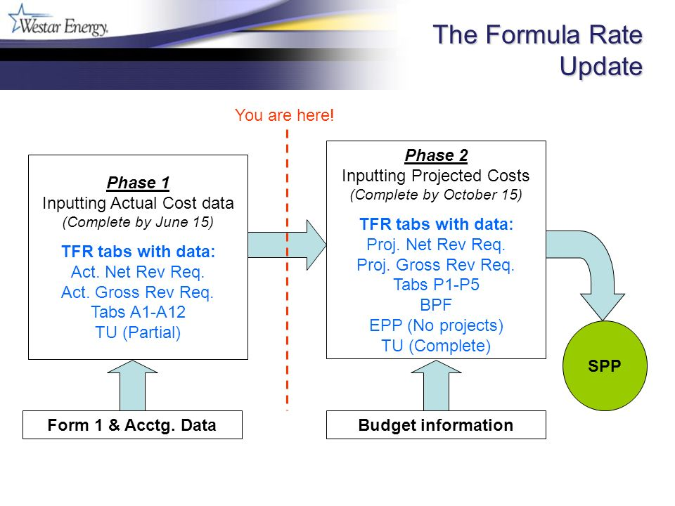 The Formula Rate Update Phase 1 Inputting Actual Cost data (Complete by June 15) TFR tabs with data: Act. Net Rev Req. Act. Gross Rev Req. Tabs A1-A12