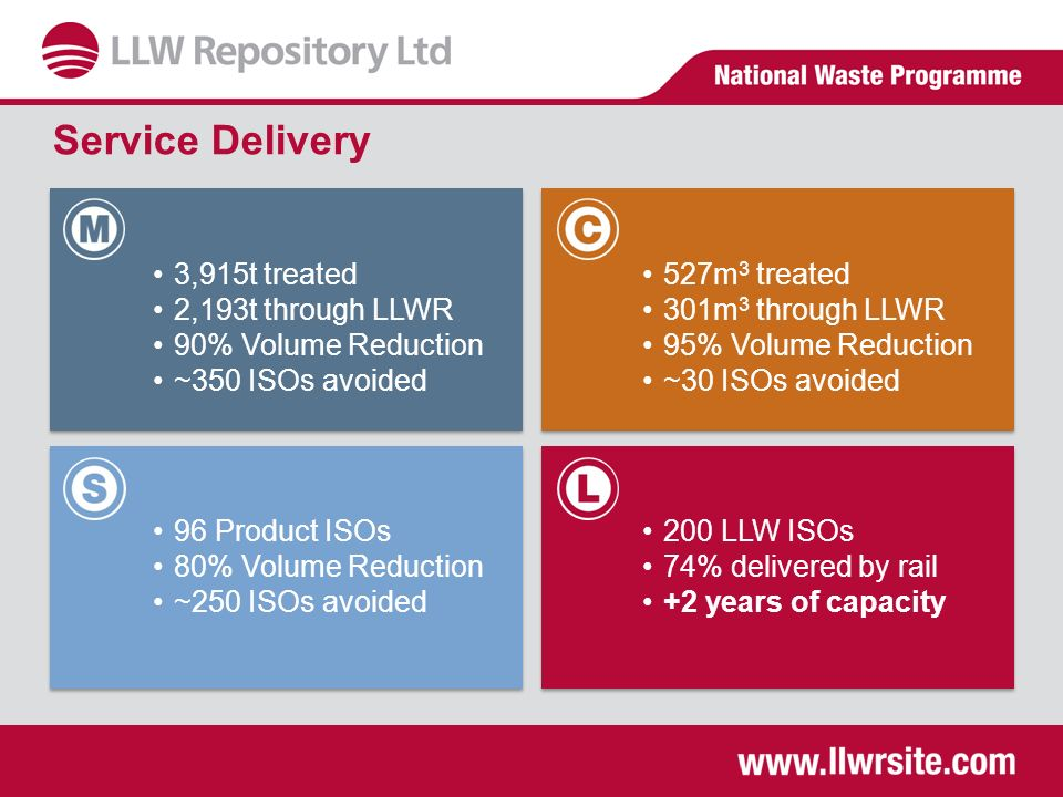Service Delivery 3,915t treated 2,193t through LLWR 90% Volume Reduction ~350 ISOs avoided 527m 3 treated 301m 3 through LLWR 95% Volume Reduction ~30