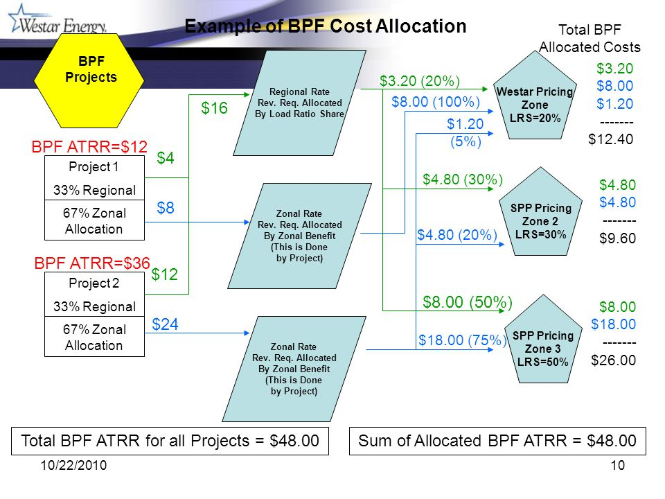 10/22/201010 $4.80 (20%) $8.00 (100%) $1.20 (5%) BPF Projects Project 1 33% Regional 67% Zonal Allocation Project 2 33% Regional 67% Zonal Allocation Westar Pricing Zone LRS=20% Regional Rate Rev.