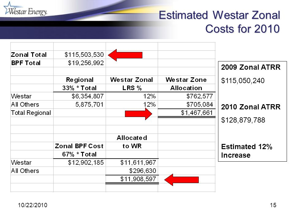10/22/201015 Estimated Westar Zonal Costs for 2010 2009 Zonal ATRR $115,050,240 2010 Zonal ATRR $128,879,788 Estimated 12% Increase