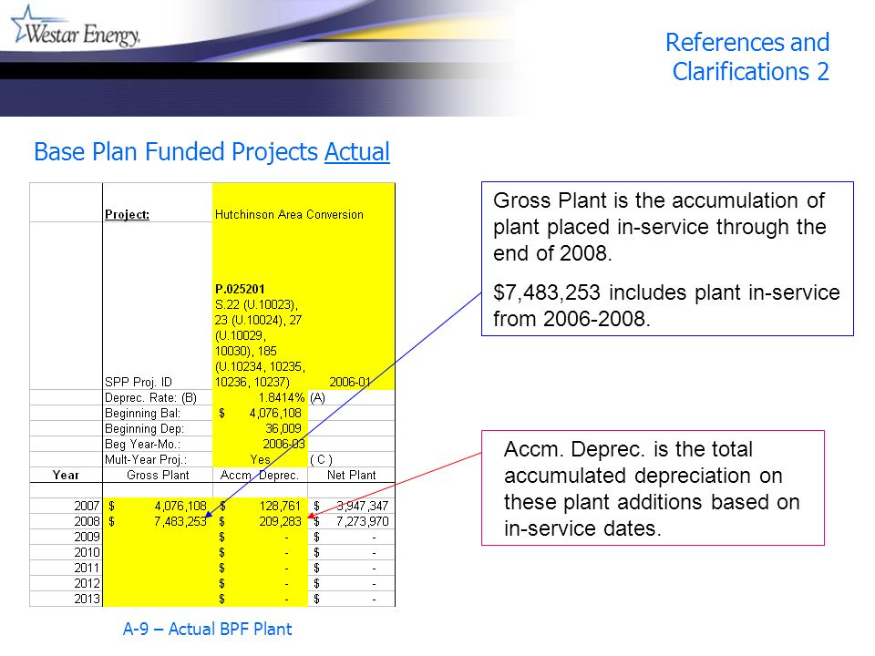 References and Clarifications 2 Base Plan Funded Projects Actual A-9 – Actual BPF Plant Gross Plant is the accumulation of plant placed in-service through the end of 2008.