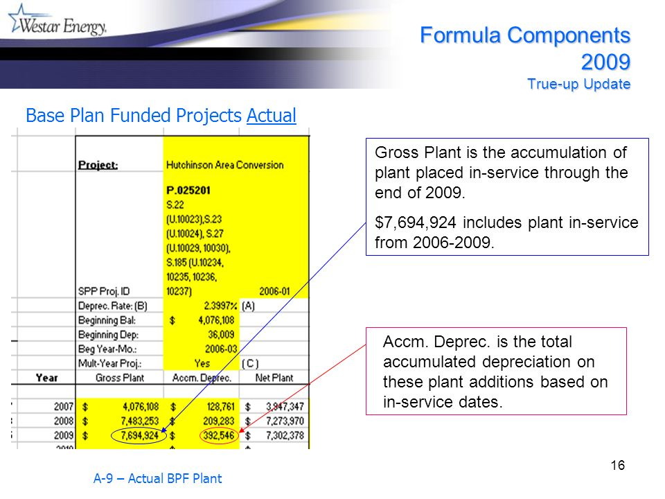16 Base Plan Funded Projects Actual A-9 – Actual BPF Plant Gross Plant is the accumulation of plant placed in-service through the end of 2009. $7,694,