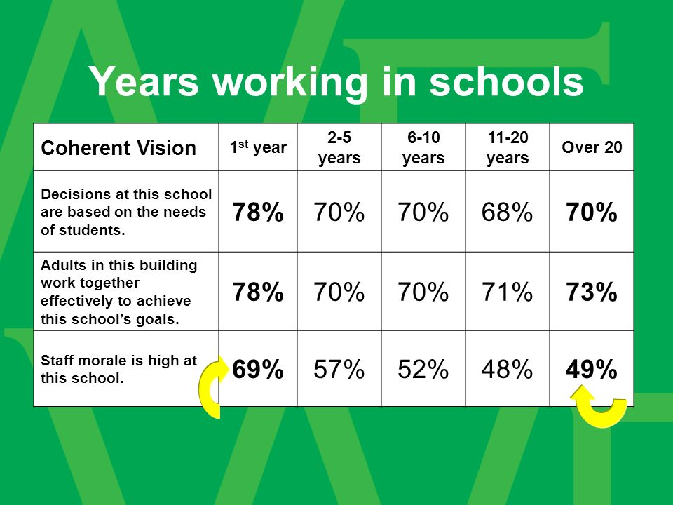 Years working in schools Coherent Vision 1 st year 2-5 years 6-10 years 11-20 years Over 20 Decisions at this school are based on the needs of students.