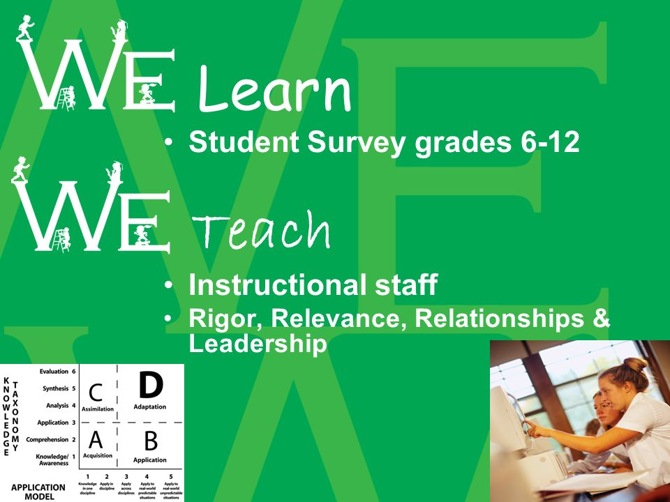 Student Survey grades 6-12 Instructional staff Rigor, Relevance, Relationships & Leadership Learn Teach
