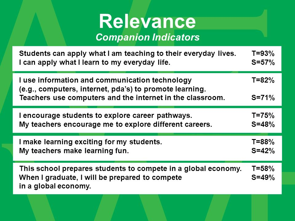 Companion Indicators Relevance Students can apply what I am teaching to their everyday lives.T=93% I can apply what I learn to my everyday life.S=57% I use information and communication technology T=82% (e.g., computers, internet, pdas) to promote learning.