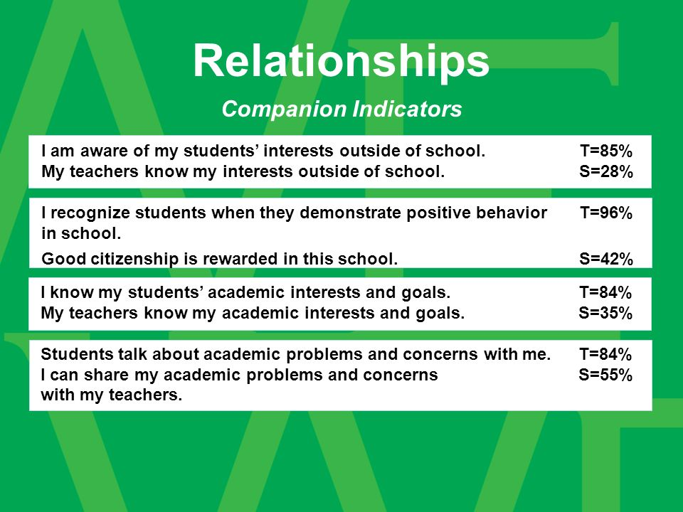 Companion Indicators Relationships I am aware of my students interests outside of school.T=85% My teachers know my interests outside of school.S=28% I recognize students when they demonstrate positive behavior T=96% in school.