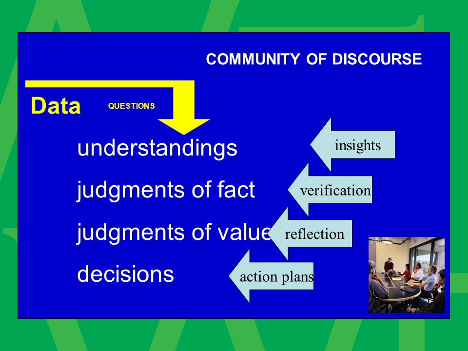 COMMUNITY OF DISCOURSE Data understandings judgments of fact judgments of value decisions insights verification action plans reflection QUESTIONS