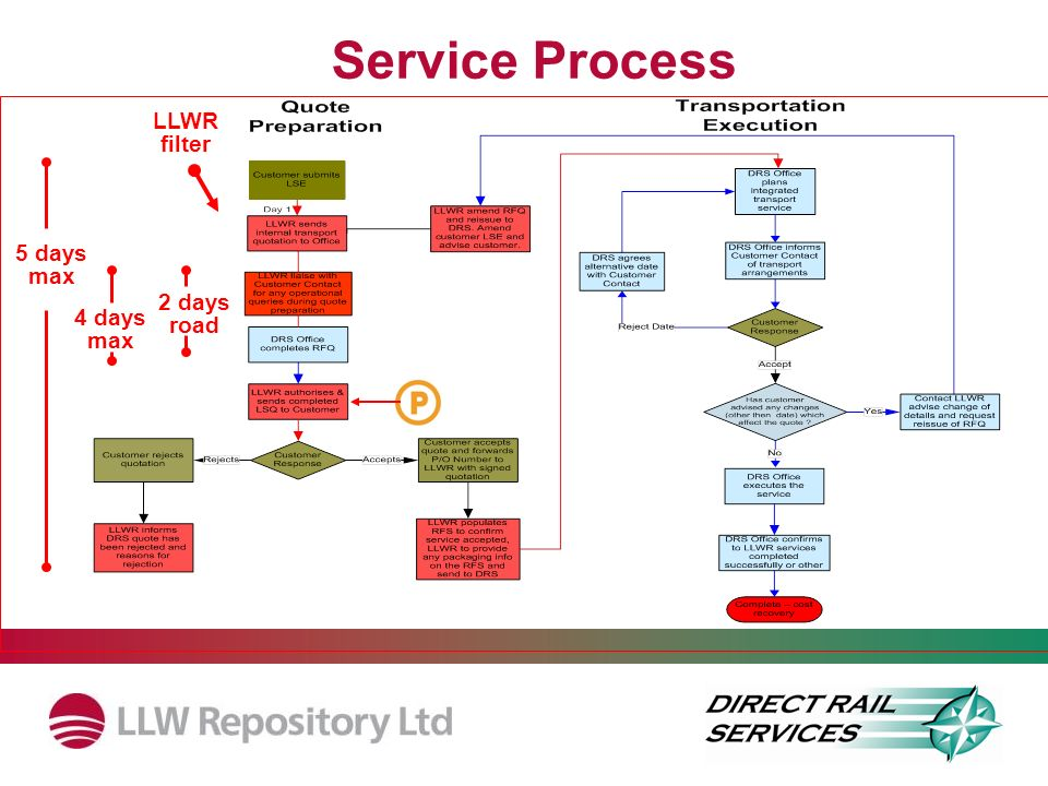 Service Process 5 days max 2 days road LLWR filter 4 days max