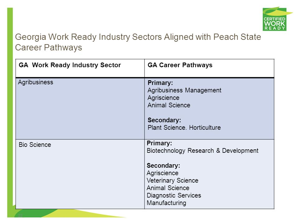 21 Georgia Work Ready Industry Sectors Aligned with Peach State Career Pathways GA Work Ready Industry SectorGA Career Pathways Advanced Manufacturing