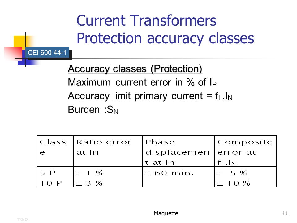Maquette11 Current Transformers Protection accuracy classes CEI 600 44-1 Accuracy classes (Protection) Maximum current error in % of I P Accuracy limi