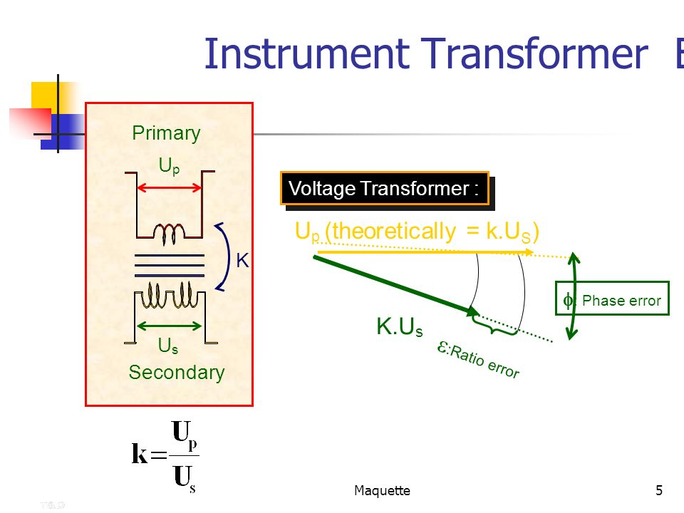 Maquette5 K.U s Instrument Transformer Error Secondary Primary UpUp UsUs K :Ratio error U p (theoretically = k.U S ) : Phase error Voltage Transformer