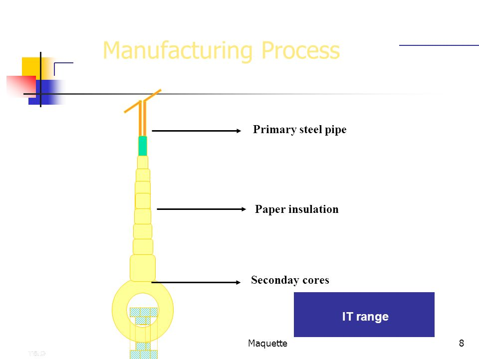 Maquette8 Manufacturing Process IT range Primary steel pipe Paper insulation Seconday cores