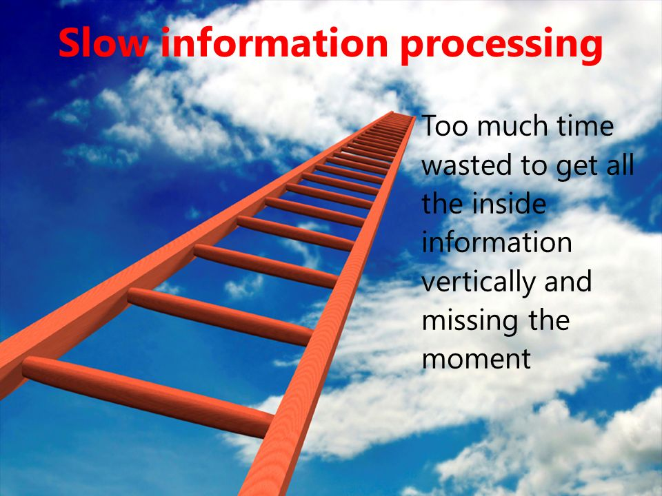 Slow information processing Too much time wasted to get all the inside information vertically and missing the moment