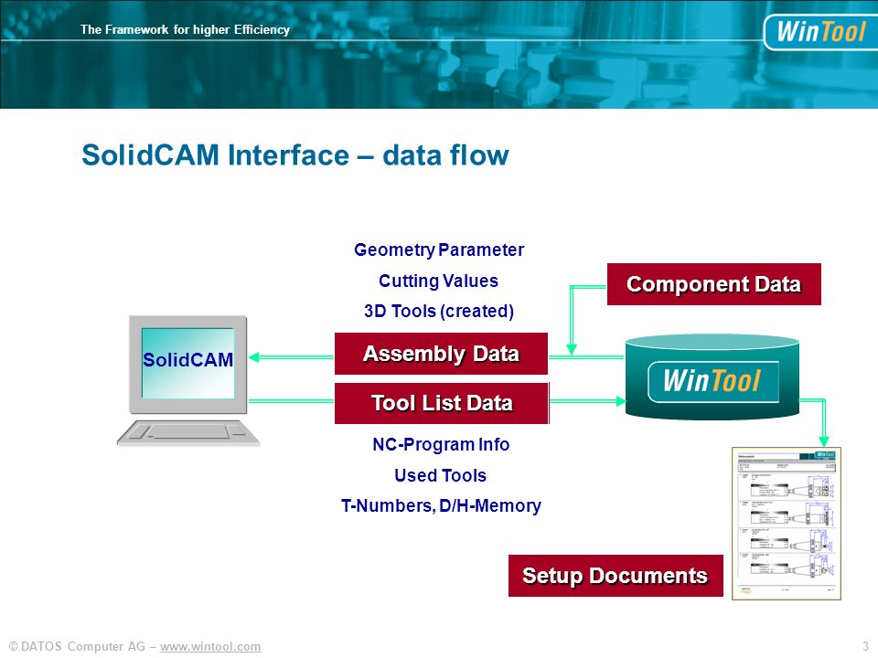 3© DATOS Computer AG – www.wintool.com The Framework for higher Efficiency SolidCAM Interface – data flow Tool List Data Assembly Data Component Data
