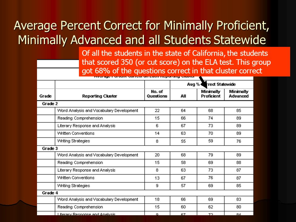 Average Percent Correct for Minimally Proficient, Minimally Advanced and all Students Statewide Of all the students in the state of California, the st