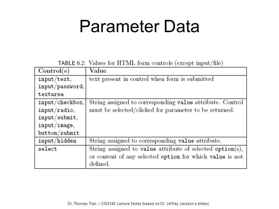 Dr. Thomas Tran – CSI3140 Lecture Notes (based on Dr. Jeffrey Jacksons slides) Parameter Data